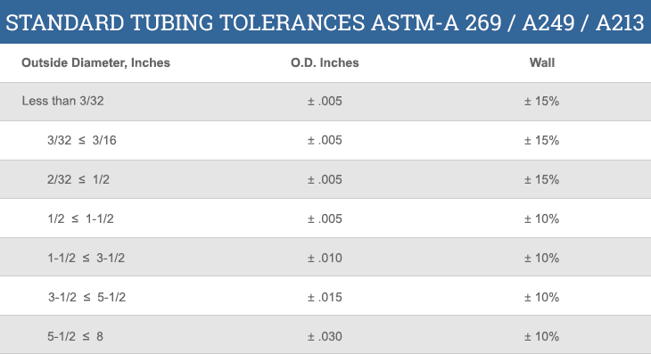 Standard Tubing Tolerances